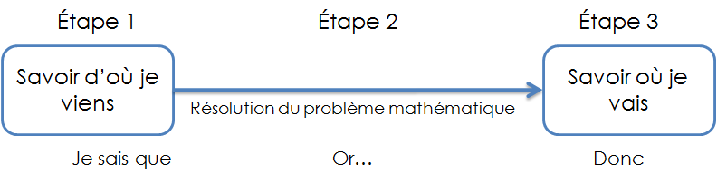 resoudre-un-probleme-mathematique