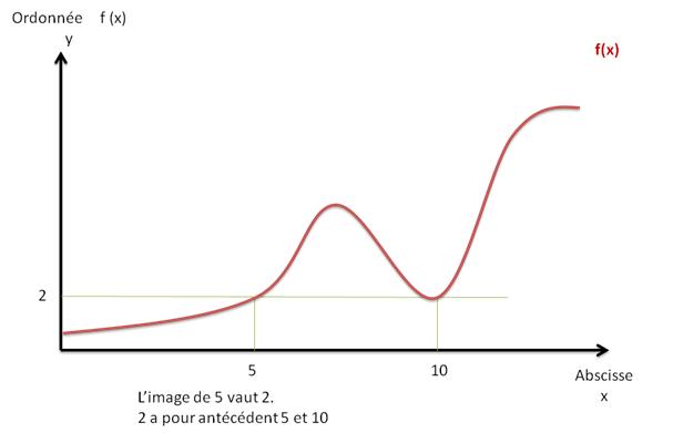 savoir-lire-un-graphique